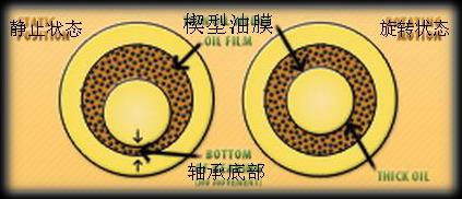 骚楔喜欢被强奸_转动的主轴将润滑油带入其与轴承的接触面形成油楔,使自己被浮升就